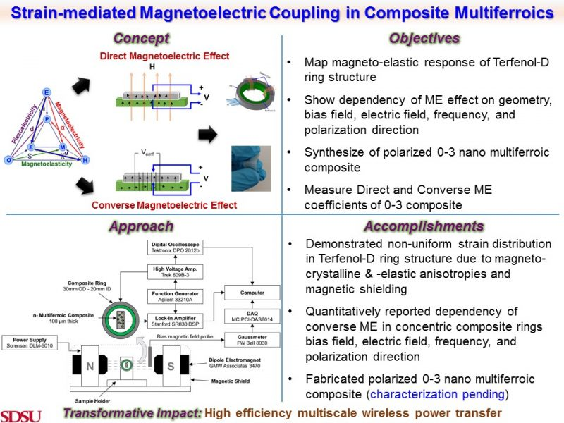 Strain-mediated Magnetoelectric Coupling in Composite Multiferroics