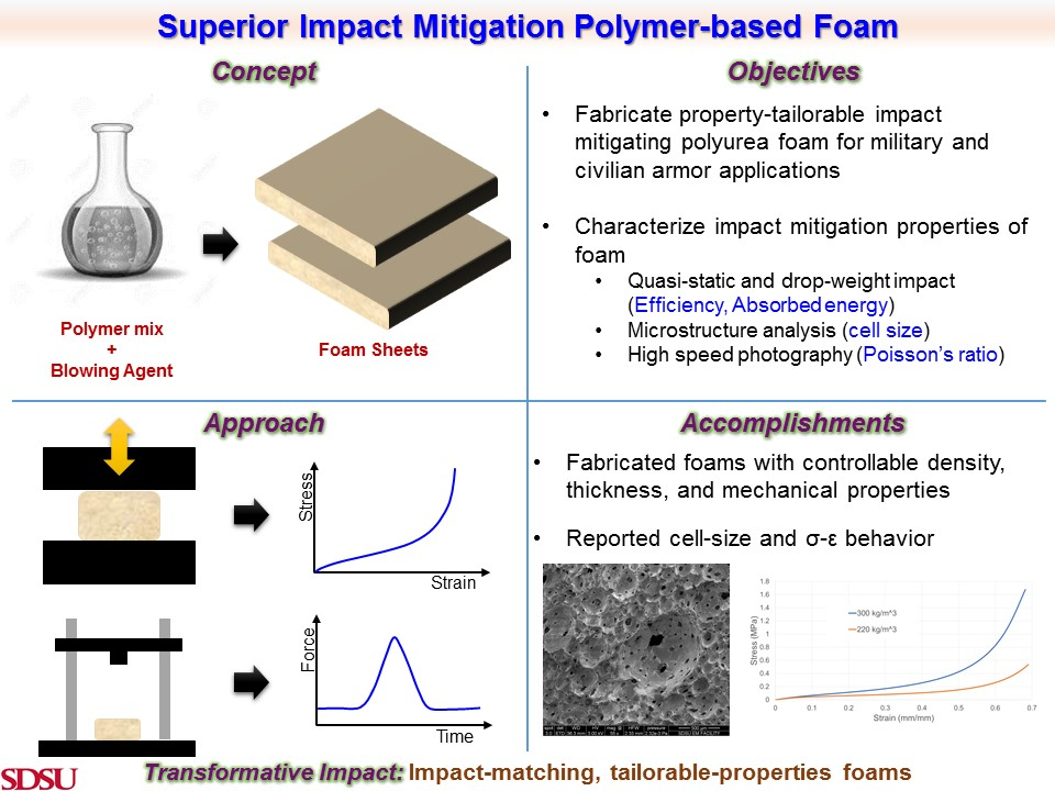 Superior Impact Mitigation Polymer-based Foam